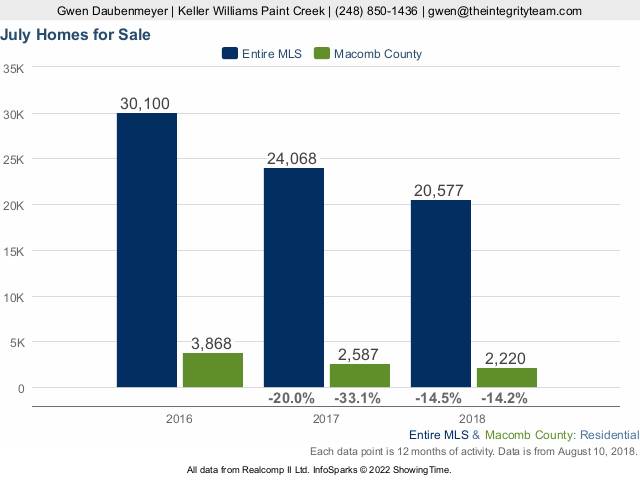 Macomb County Real Estate Market Update for July 2018 - The